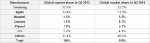 Xiaomi golpea a LG para ingresar a la lista de los 5 principales fabricantes de teléfonos inteligentes