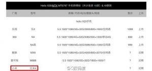 Xiaomi puede usar el procesador MediaTek Helio X20 para Redmi 4