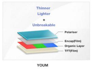 Youm es la pantalla AMOLED flexible de Samsung