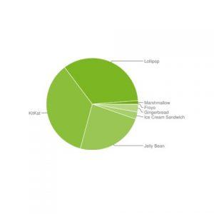 Marshmallow ahora tiene más del 1% de participación en la distribución de Android
