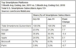 comScore Ene 2011 EE. UU. informa sobre la participación en el mercado de teléfonos inteligentes, Google toma la delantera