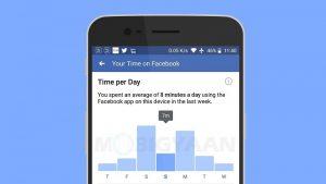 Facebook finalmente comienza a mostrar cuánto tiempo pasas usando su aplicación