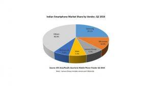 El mercado indio de teléfonos inteligentes crece un 17,1% en el segundo trimestre de 2016;  Samsung lidera con una cuota de mercado del 25,1%